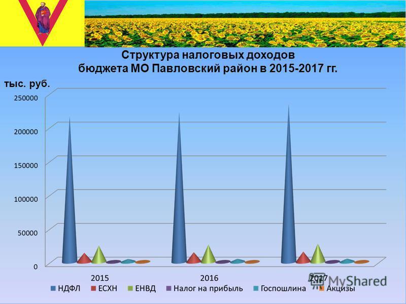 Структура налоговых доходов бюджета МО Павловский район в 2015-2017 гг. тыс. руб.