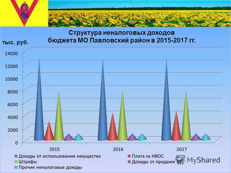 Структура неналоговых доходов бюджета МО Павловский район в 2015-2017 гг. тыс. руб.