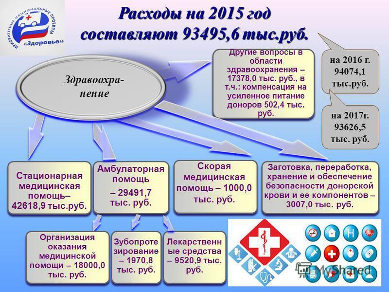 Расходы на 2015 год составляют 93495,6 тыс.руб. Стационарная медицинская помощь– 42618,9 тыс.руб. Амбулаторная помощь – 29491,7 тыс. руб. Другие вопросы в области здравоохранения – 17378,0 тыс. руб., в т.ч.: компенсация на усиленное питание доноров 5