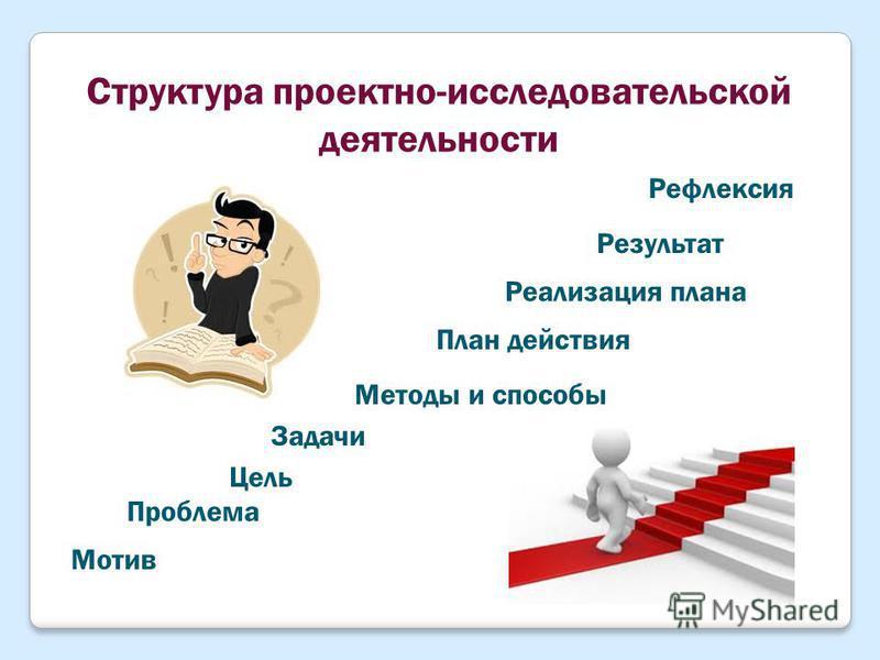 Структура проектно-исследовательской деятельности Мотив Проблема Цель Задачи Методы и способы План действия Реализация плана Результат Рефлексия