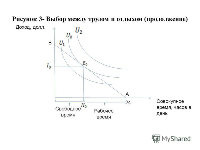 Рисунок 3- Выбор между трудом и отдыхом (продолжение) Доход, долл. Совокупное время, часов в день Свободное время Рабочее время 24 В А