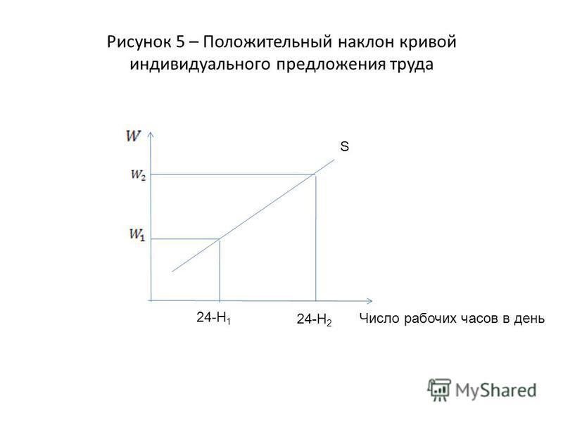 Рисунок 5 – Положительный наклон кривой индивидуального предложения труда Число рабочих часов в день S 24-H 1 24-H 2