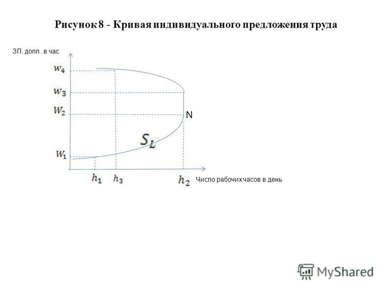 Рисунок 8 - Кривая индивидуального предложения труда Число рабочих часов в день ЗП, долл. в час N