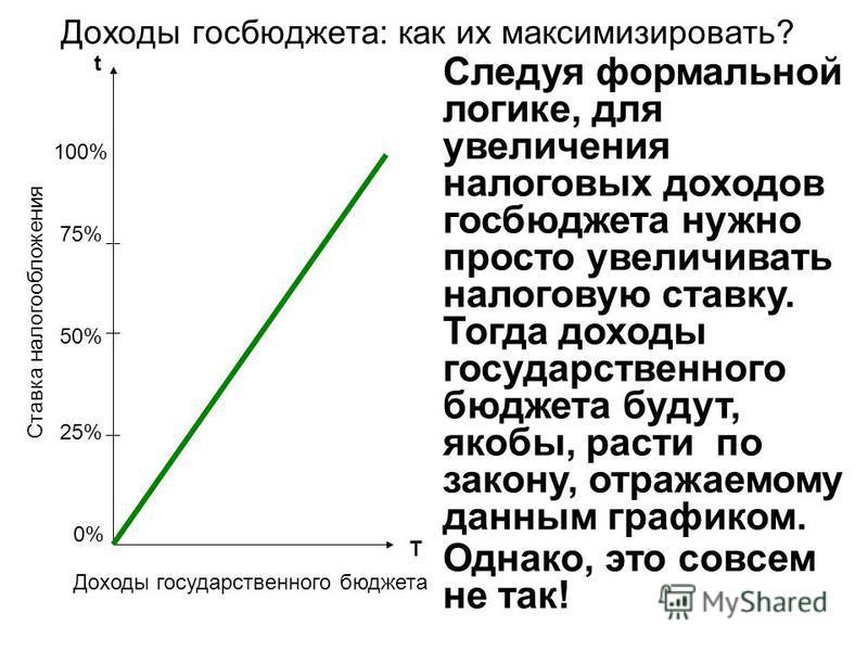 Доходы госбюджета: как их максимизировать? 50% 75% 25% t T 100% 0%0% Ставка налогообложения Доходы государственного бюджета Следуя формальной логике, для увеличения налоговых доходов госбюджета нужно просто увеличивать налоговую ставку. Тогда доходы