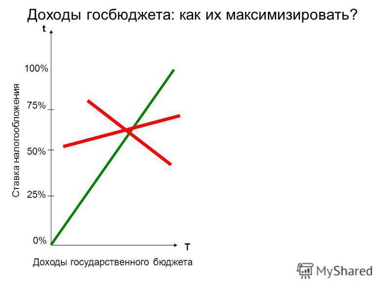 Доходы госбюджета: как их максимизировать? 50% 75% 25% t T 100% 0%0% Ставка налогообложения Доходы государственного бюджета