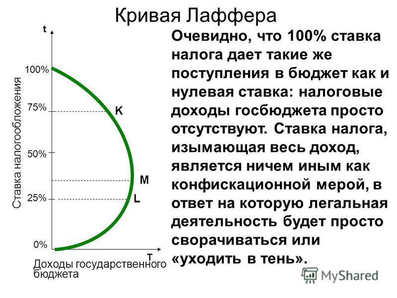 Кривая Лаффера 50% 75% 25% t T 100% 0%0% K M L Ставка налогообложения Доходы государственного бюджета Очевидно, что 100% ставка налога дает такие же поступления в бюджет как и нулевая ставка: налоговые доходы госбюджета просто отсутствуют. Ставка нал
