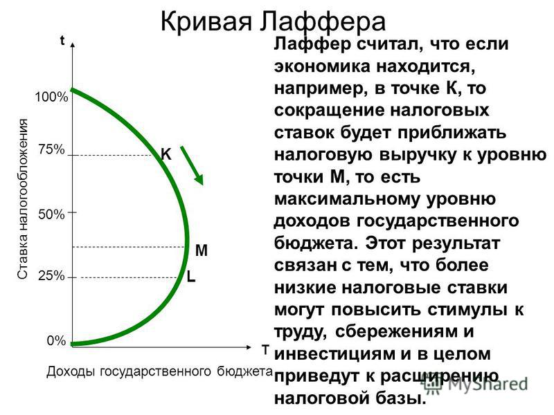 Кривая Лаффера 50% 75% 25% t T 100% 0%0% K M L Ставка налогообложения Доходы государственного бюджета Лаффер считал, что если экономика находится, например, в точке К, то сокращение налоговых ставок будет приближать налоговую выручку к уровню точки М
