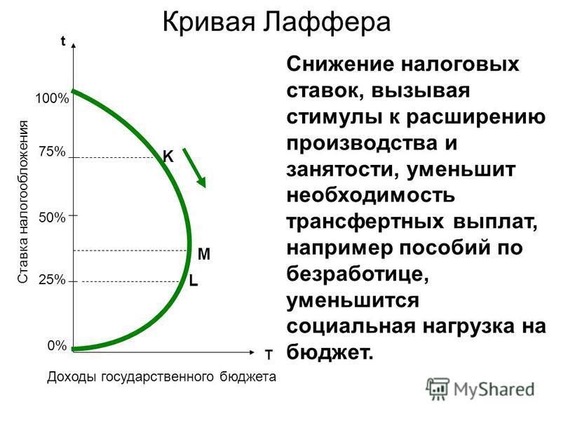 Кривая Лаффера 50% 75% 25% t T 100% 0%0% K M L Ставка налогообложения Доходы государственного бюджета Снижение налоговых ставок, вызывая стимулы к расширению производства и занятости, уменьшит необходимость трансфертных выплат, например пособий по бе