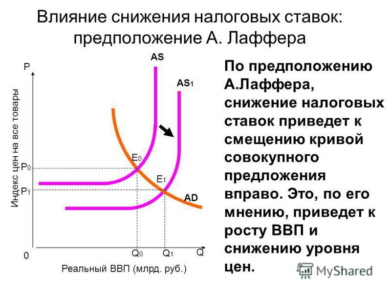 P Q AS 1 Индекс цен на все товары Реальный ВВП (млрд. руб.) 0 АDАD E1E1 Q1Q1 AS Q0Q0 E0E0 Р1Р1 Р0Р0 Влияние снижения налоговых ставок: предположение А. Лаффера По предположению А.Лаффера, снижение налоговых ставок приведет к смещению кривой совокупно