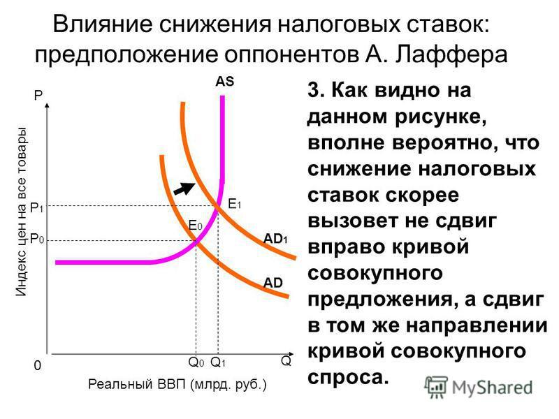 P Q Индекс цен на все товары Реальный ВВП (млрд. руб.) 0 АDАD E1E1 Q1Q1 AS Q0Q0 E0E0 Р1Р1 Р0Р0 Влияние снижения налоговых ставок: предположение оппонентов А. Лаффера АD1АD1 3. Как видно на данном рисунке, вполне вероятно, что снижение налоговых ставо