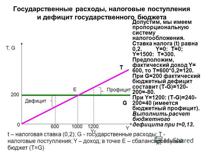 Государственные расходы, налоговые поступления и дефицит государственного бюджета Τ, G Y E T G Профицит Дефицит 10001200600 t – налоговая ставка (0,2); G - государственные расходы; T - налоговые поступления; Y – доход; в точке E – сбалансированный бю