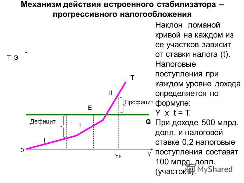 Механизм действия встроенного стабилизатора – прогрессивного налогообложения Τ, G Y E T G Профицит Дефицит YFYF 0 Наклон ломаной кривой на каждом из ее участков зависит от ставки налога (t). Налоговые поступления при каждом уровне дохода определяется
