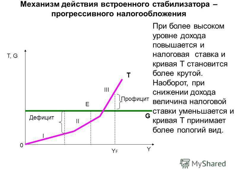 Механизм действия встроенного стабилизатора – прогрессивного налогообложения Τ, G Y E T G Профицит Дефицит YFYF 0 При более высоком уровне дохода повышается и налоговая ставка и кривая Т становится более крутой. Наоборот, при снижении дохода величина