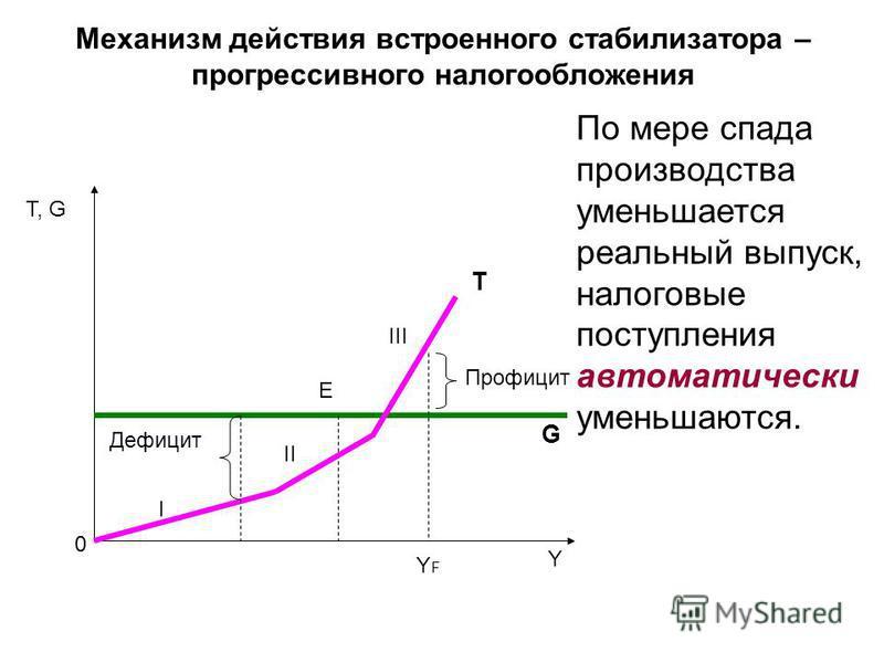 Механизм действия встроенного стабилизатора – прогрессивного налогообложения Τ, G Y E T G Профицит Дефицит YFYF 0 По мере спада производства уменьшается реальный выпуск, налоговые поступления автоматически уменьшаются. I II III