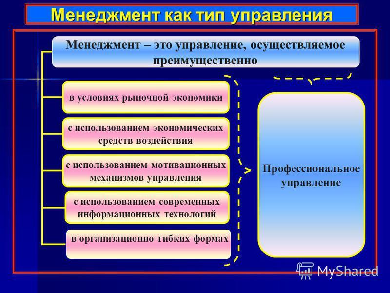 Менеджмент как тип управления Менеджмент – это управление, осуществляемое преимущественно в условиях рыночной экономики с использованием мотивационных механизмов управления с использованием экономических средств воздействия с использованием современн