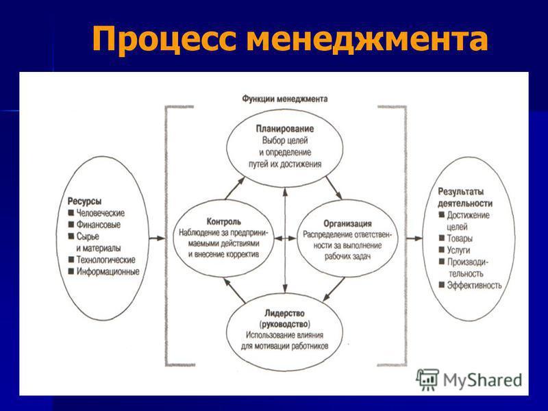 Процесс менеджмента