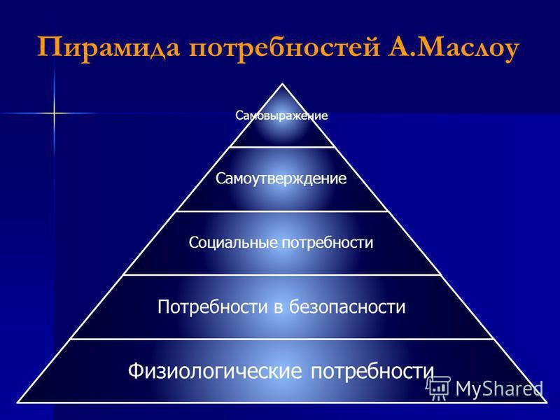 Пирамида потребностей А.Маслоу Самовыражение Самоутверждение Социальные потребности Потребности в безопасности Физиологические потребности