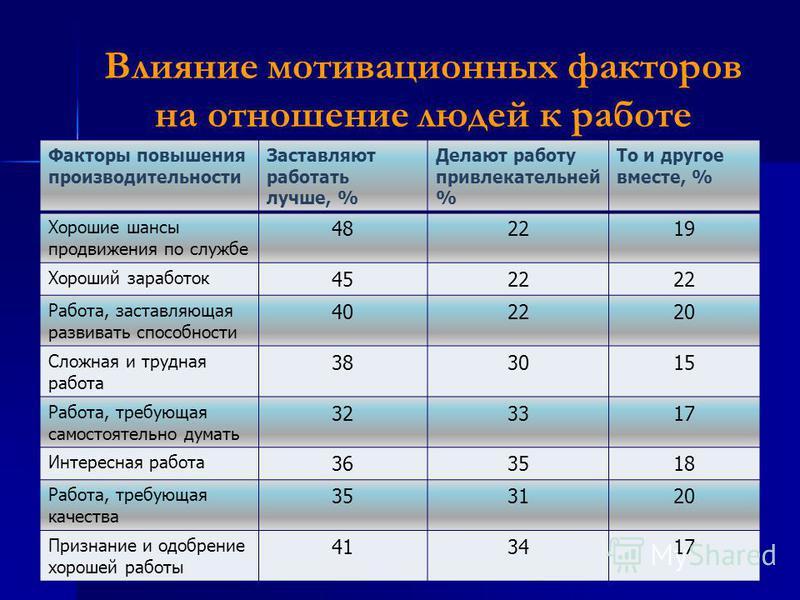 Влияние мотивационных факторов на отношение людей к работе Факторы повышения производительности Заставляют работать лучше, % Делают работу привлекательней % То и другое вместе, % Хорошие шансы продвижения по службе 482219 Хороший заработок 4522 Работ