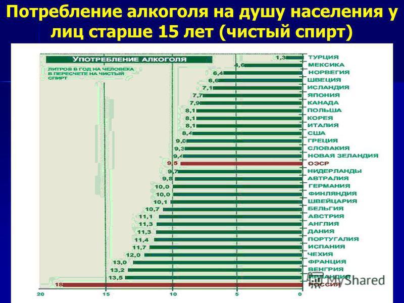 Потребление алкоголя на душу населения у лиц старше 15 лет (чистый спирт)
