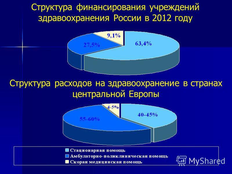 Структура финансирования учреждений здравоохранения России в 2012 году Структура расходов на здравоохранение в странах центральной Европы