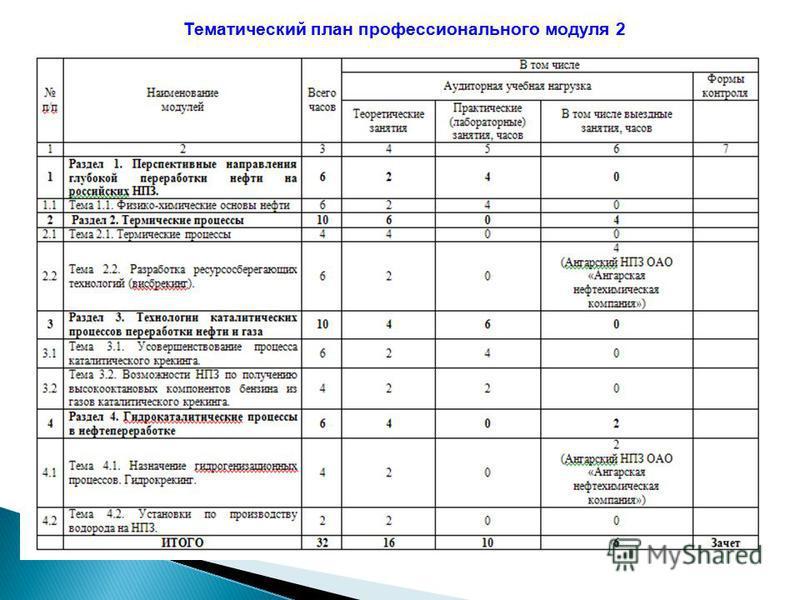 Тематический план профессионального модуля 2