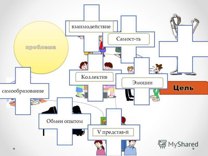 самообразование Обмен опытом V представ-й Коллектив взаимодействие Самост-ть Эмоции