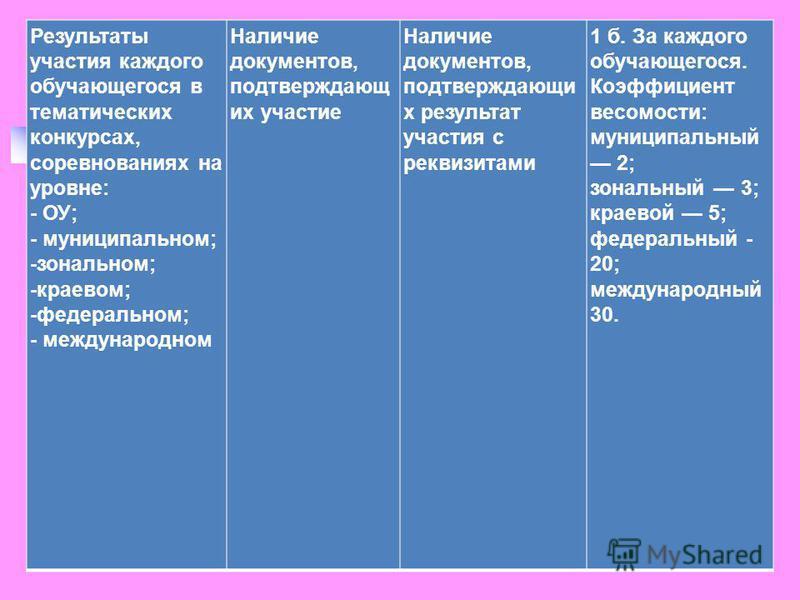 Результаты участия каждого обучающегося в тематических конкурсах, соревнованиях на уровне: - ОУ; - муниципальном; -зональном; -краевом; -федеральном; - международном Наличие документов, подтверждающих участие Наличие документов, подтверждающих резуль