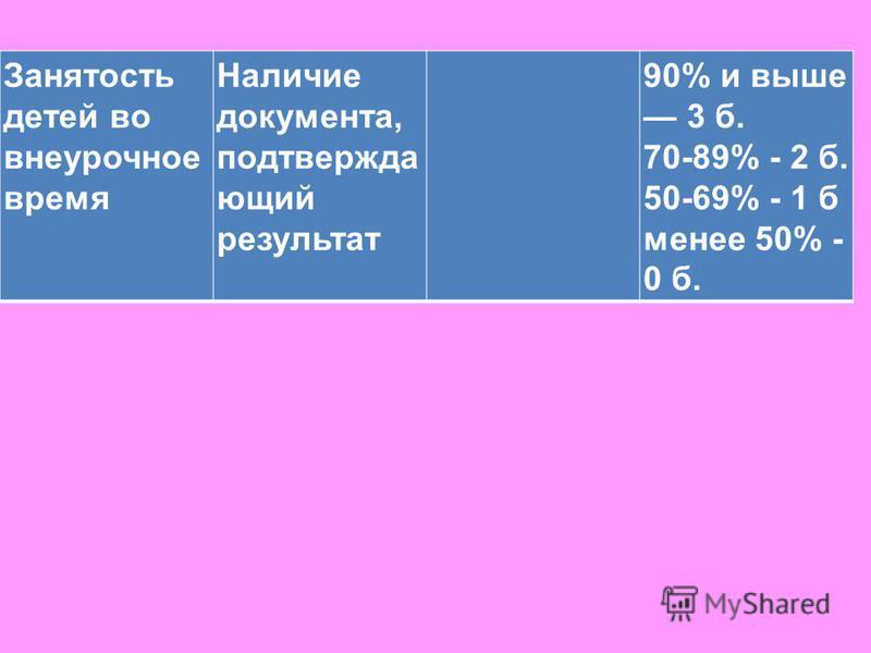 Занятость детей во внеурочное время Наличие документа, подтверждающий результат 90% и выше 3 б. 70-89% - 2 б. 50-69% - 1 б менее 50% - 0 б.