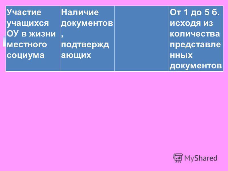 Участие учащихся ОУ в жизни местнего социума Наличие документов, подтверждающих От 1 до 5 б. исходя из количества представленных документов