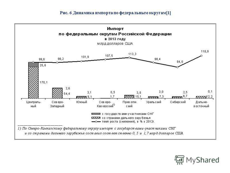 Рис. 6 Динамика импорта по федеральным округам[1]