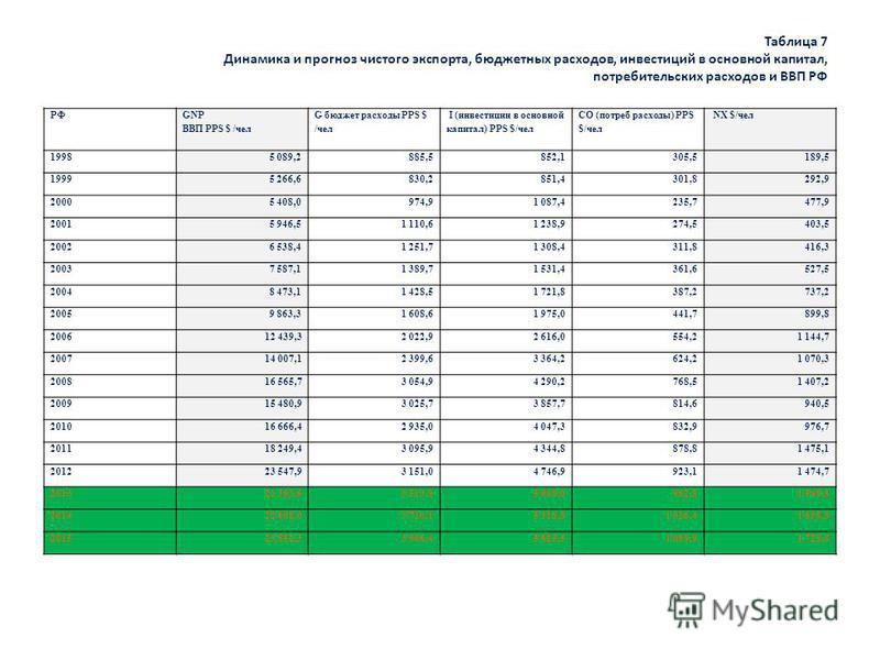 Таблица 7 Динамика и прогноз чистого экспорта, бюджетных расходов, инвестиций в основной капитал, потребительских расходов и ВВП РФ РФ GNP ВВП PPS $ /чел G бюджет расходы PPS $ /чел I (инвестиции в основной капитал) PPS $/чел CO (потреб расходы) PPS