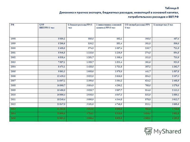 Таблица 8 Динамика и прогноз экспорта, бюджетных расходов, инвестиций в основной капитал, потребительских расходов и ВВП РФ РФ GNP ВВП PPS $ /чел G бюджет расходы PPS $ /чел I (инвестиции в основной капитал) PPS $/чел CO (потреб расходы) PPS $/чел X