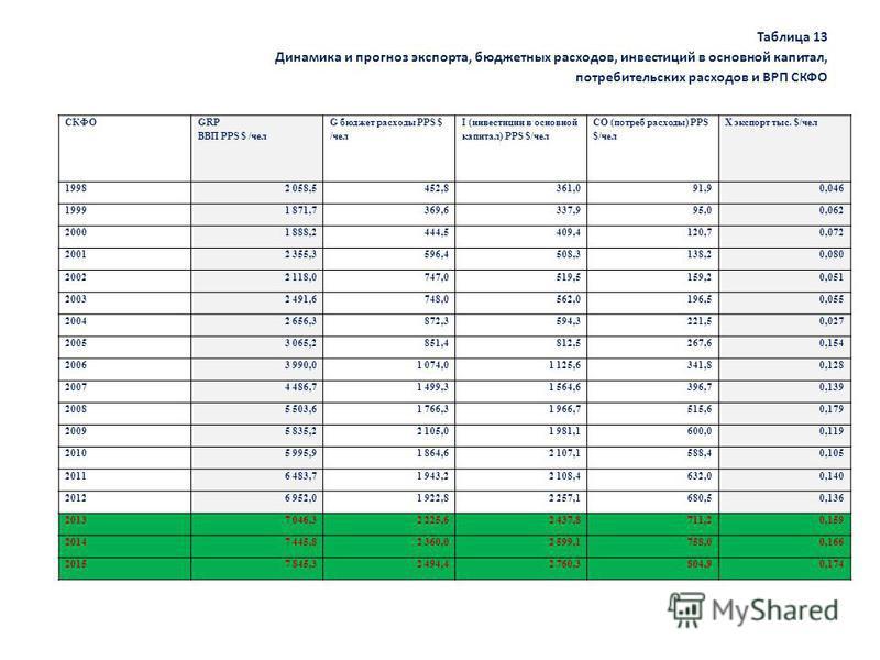 Таблица 13 Динамика и прогноз экспорта, бюджетных расходов, инвестиций в основной капитал, потребительских расходов и ВРП СКФО СКФО GRP ВВП PPS $ /чел G бюджет расходы PPS $ /чел I (инвестиции в основной капитал) PPS $/чел CO (потреб расходы) PPS $/ч