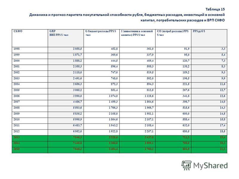 Таблица 15 Динамика и прогноз паритета покупательной способности рубля, бюджетных расходов, инвестиций в основной капитал, потребительских расходов и ВРП СКФО СКФО GRP ВВП PPS $ /чел G бюджет расходы PPS $ /чел I (инвестиции в основной капитал) PPS $