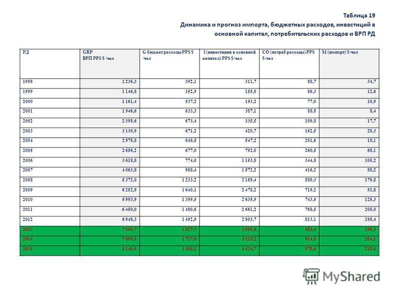 Таблица 19 Динамика и прогноз импорта, бюджетных расходов, инвестиций в основной капитал, потребительских расходов и ВРП РД РД GRP ВРП PPS $ /чел G бюджет расходы PPS $ /чел I (инвестиции в основной капитал) PPS $/чел CO (потреб расходы) PPS $/чел M