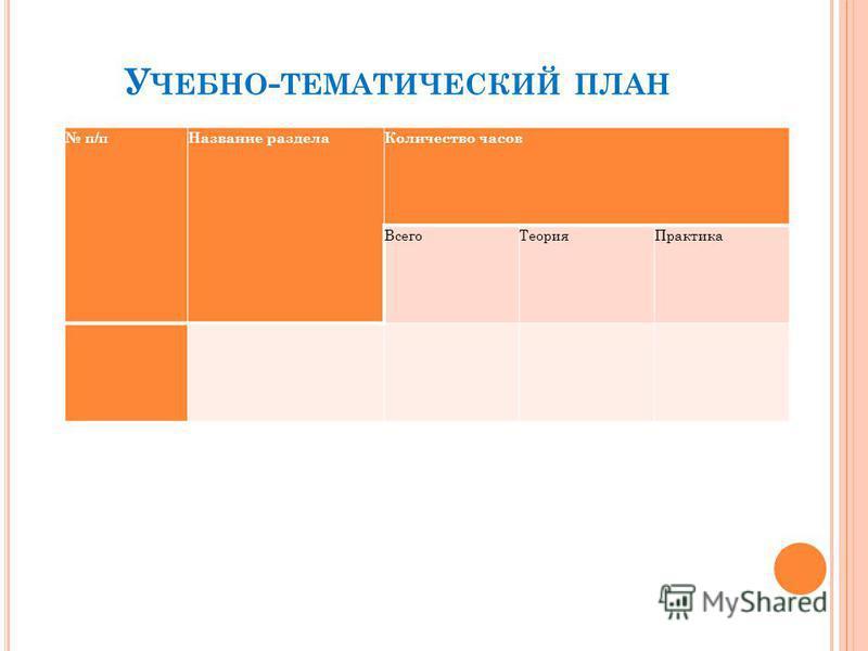У ЧЕБНО - ТЕМАТИЧЕСКИЙ ПЛАН п/п Название раздела Количество часов Всего ТеорияПрактика