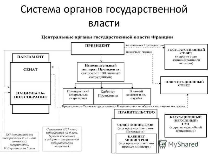 Система органов государственной власти