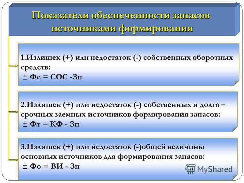 Показатели обеспеченности запасов источниками формирования 1. Излишек (+) или недостаток (-) собственных оборотных средств: ± Фс = СОС -Зп 1. Излишек (+) или недостаток (-) собственных оборотных средств: ± Фс = СОС -Зп 2. Излишек (+) или недостаток (