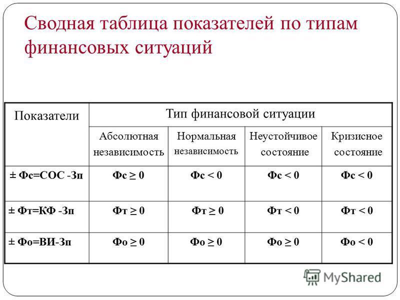 Сводная таблица показателей по типам финансовых ситуаций Показатели Тип финансовой ситуации Абсолютная независимость Нормальная независимость Неустойчивое состояние Кризисное состояние ± Фс=СОС -Зп Фс 0Фс < 0 ± Фт=КФ -Зп Фт 0 Фт < 0 ± Фо=ВИ-Зп Фо 0 Ф