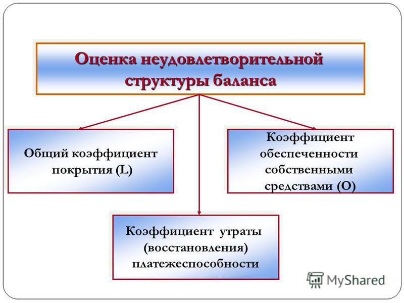 Оценка неудовлетворительной структуры баланса Оценка неудовлетворительной структуры баланса Общий коэффициент покрытия (L) Общий коэффициент покрытия (L) Коэффициент обеспеченности собственными средствами (О) Коэффициент обеспеченности собственными с