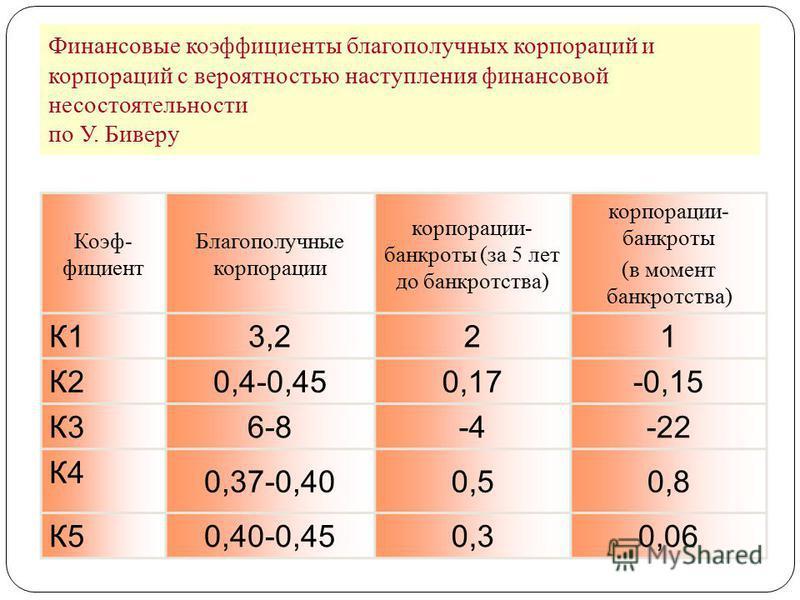Финансовые коэффициенты благополучных корпораций и корпораций с вероятностью наступления финансовой несостоятельности по У. Биверу Коэф- фициент Благополучные корпорации корпорации- банкроты (за 5 лет до банкротства) корпорации- банкроты (в момент ба