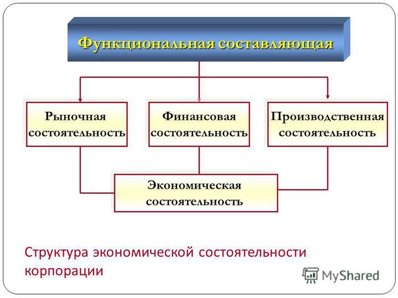 Функциональная составляющая Рыночная состоятельность Рыночная состоятельность Производственная состоятельность Производственная состоятельность Экономическая состоятельность Экономическая состоятельность Финансовая состоятельность Финансовая состояте