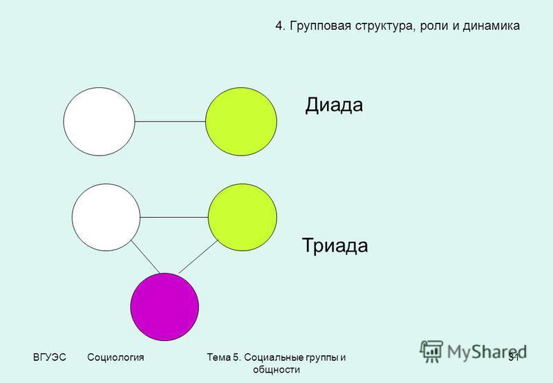 ВГУЭС Социология Тема 5. Социальные группы и общности 31 4. Групповая структура, роли и динамика Диада Триада