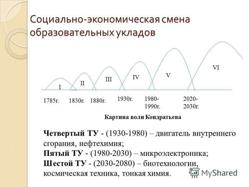Социально - экономическая смена образовательных укладов Картина волн Кондратьева Четвертый ТУ - (1930-1980) – двигатель внутреннего сгорания, нефтехимия; Пятый ТУ - (1980-2030) – микроэлектроника; Шестой ТУ - (2030-2080) – биотехнологии, космическая