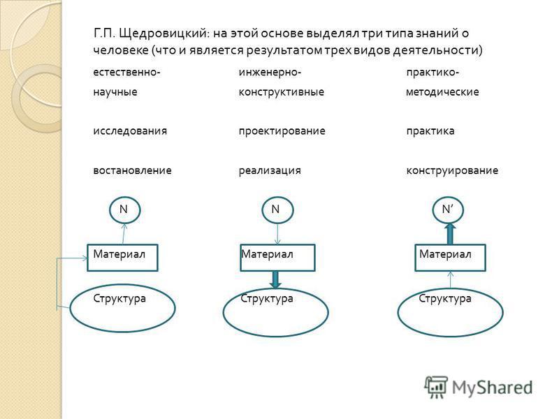Г. П. Щедровицкий : на этой основе выделял три типа знаний о человеке ( что и является результатом трех видов деятельности ) естественно - инженерно - практико - научные конструктивные методические исследования проектирование практика восстановление