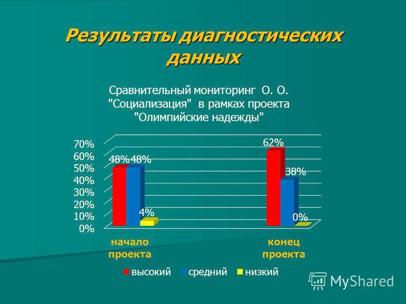 Результаты диагностических данных