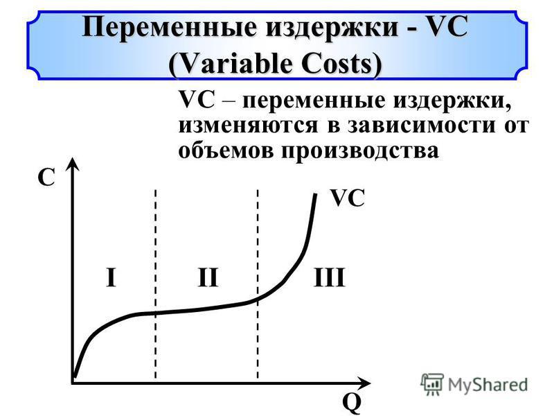 VC Q C IIIIII VC – переменные издержки, изменяются в зависимости от объемов производства Переменные издержки - VC (Variable Costs)