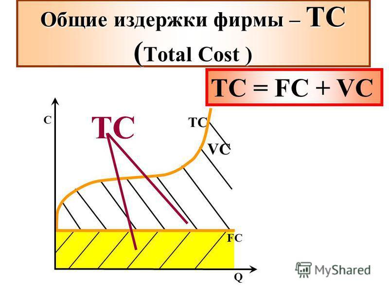 TCTC VCVC ТС = FC + VC Общие издержки фирмы – ТС ( Total Cost ) FCFC Q C TCTC