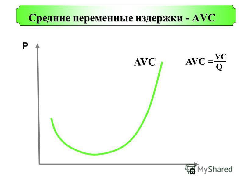 Q P Cредние переменные издержки - AVС AVC AVC = VCVC Q