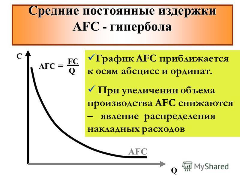 AFC С Q График AFC приближается к осям абсцисс и ординат. При увеличении объема производства AFC снижаются – явление распределения накладных расходов Средние постоянные издержки AFС - гипербола AFC = FCFC Q